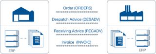 Illustration of EDI - exchange business documents between business partners