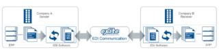 Graphic representation of the EDI communication process via eXite