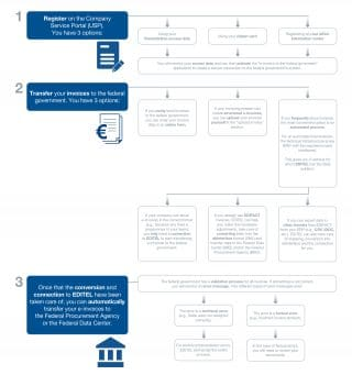 Graphic of how e-invoices to the federal government is handled